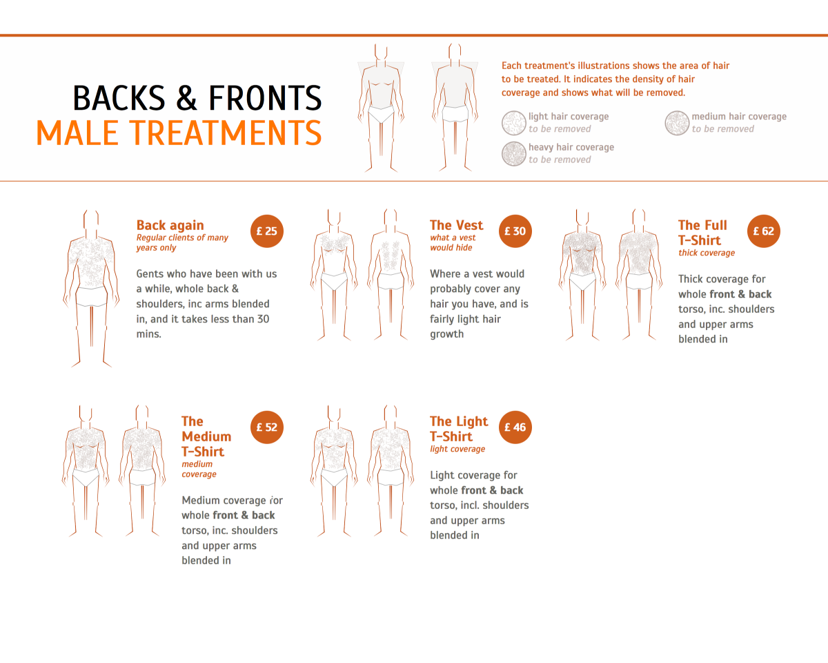 layout of male treatments with illustrations and pricing